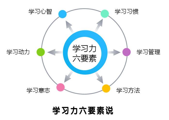余建祥学习力六要素说