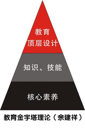 教育金字塔理论